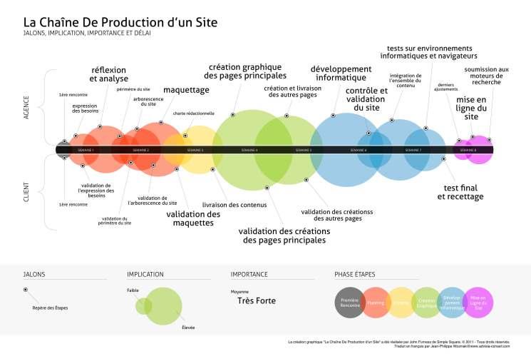 gestion-de-projet-creation-site-web-Advisia-FR